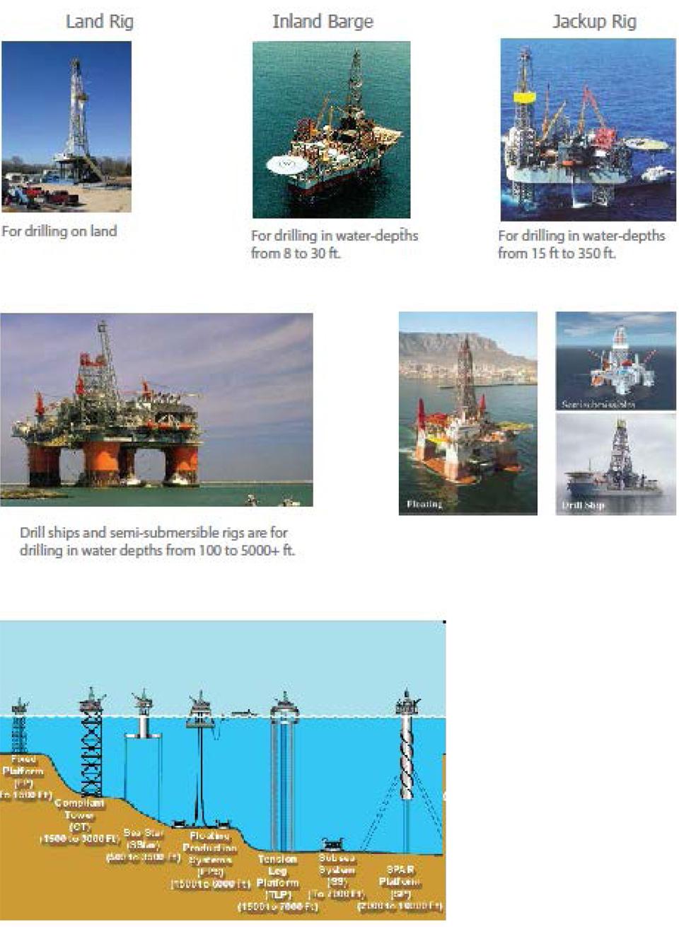 oilandgas-typesofrig